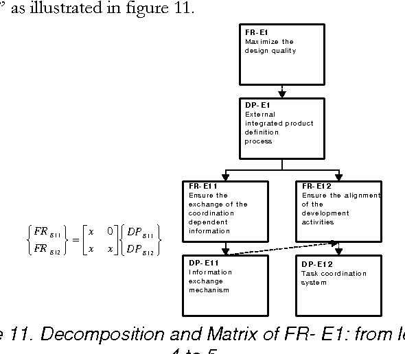 Figure 11. Decomposition and Matrix of FR- E1: from level 4 to 5