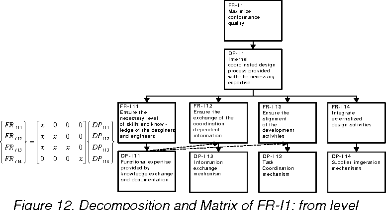 Figure 12. Decomposition and Matrix of FR-I1: from level 4 to 5