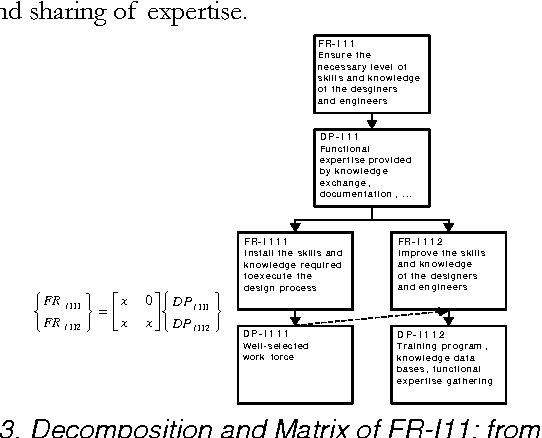 Figure 13. Decomposition and Matrix of FR-I11: from level 5 to 6