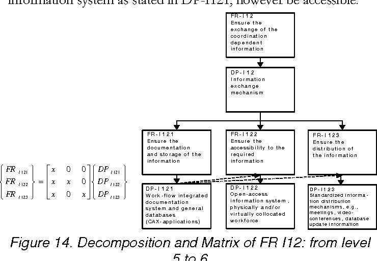 Figure 14. Decomposition and Matrix of FR I12: from level 5 to 6