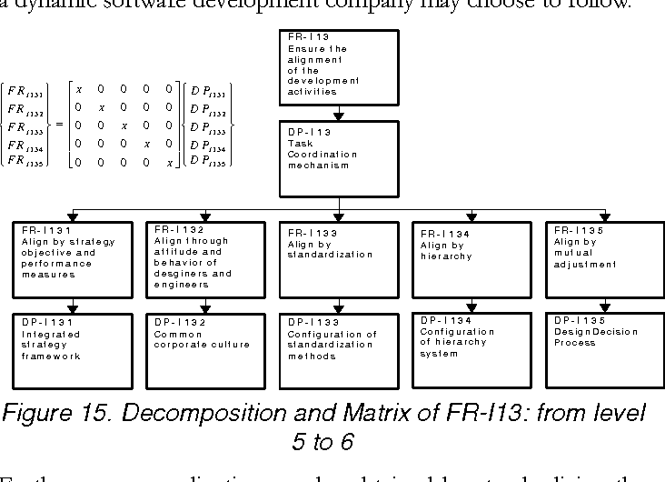 Figure 15. Decomposition and Matrix of FR-I13: from level 5 to 6