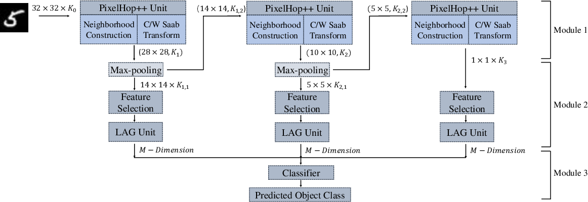 Figure 1 for PixelHop++: A Small Successive-Subspace-Learning-Based (SSL-based) Model for Image Classification