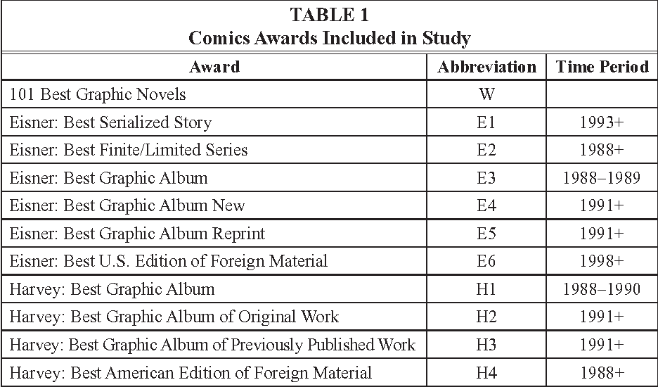 Graphic Novel Collections In Academic Arl Libraries Semantic Scholar