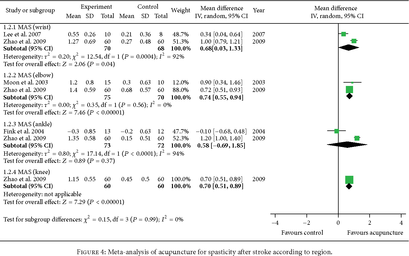 Figure 4 from Acupuncture for Spasticity after Stroke: A