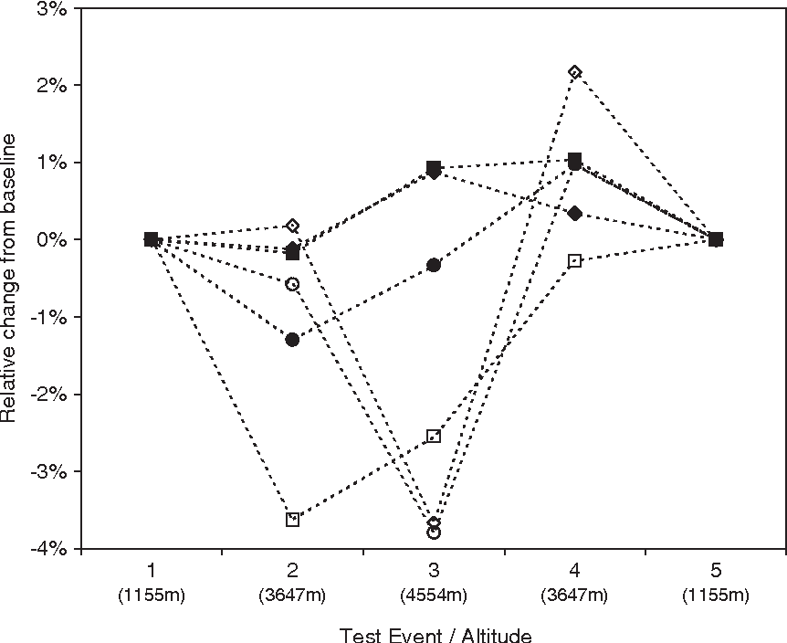 Figure 5 From S100b Profiles And Cognitive Function At High Altitude