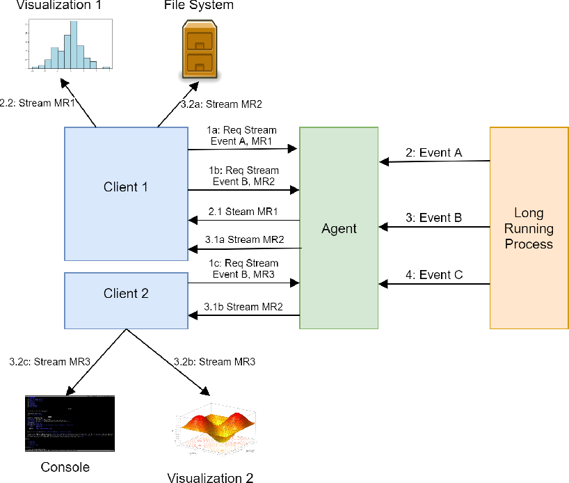 Figure 1 for A System for Real-Time Interactive Analysis of Deep Learning Training