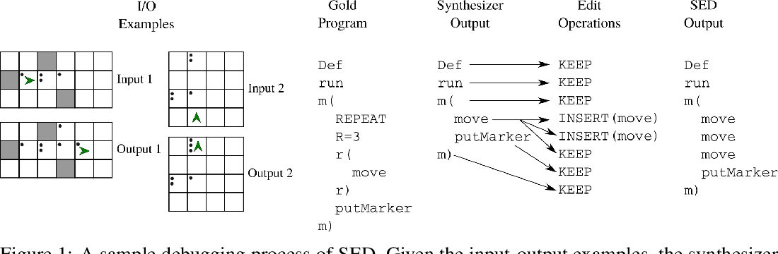 Figure 1 for Synthesize, Execute and Debug: Learning to Repair for Neural Program Synthesis