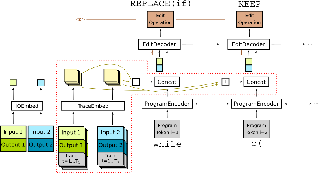 Figure 3 for Synthesize, Execute and Debug: Learning to Repair for Neural Program Synthesis