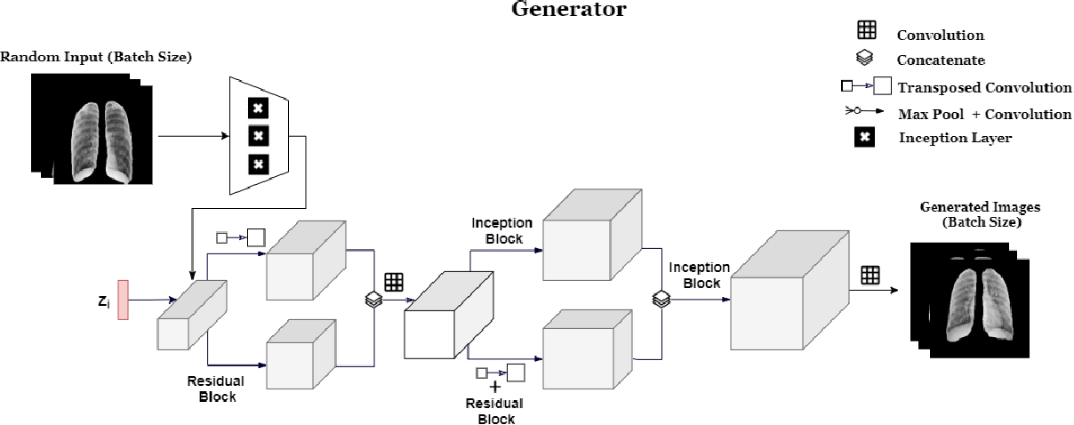 Figure 4 for RANDGAN: Randomized Generative Adversarial Network for Detection of COVID-19 in Chest X-ray