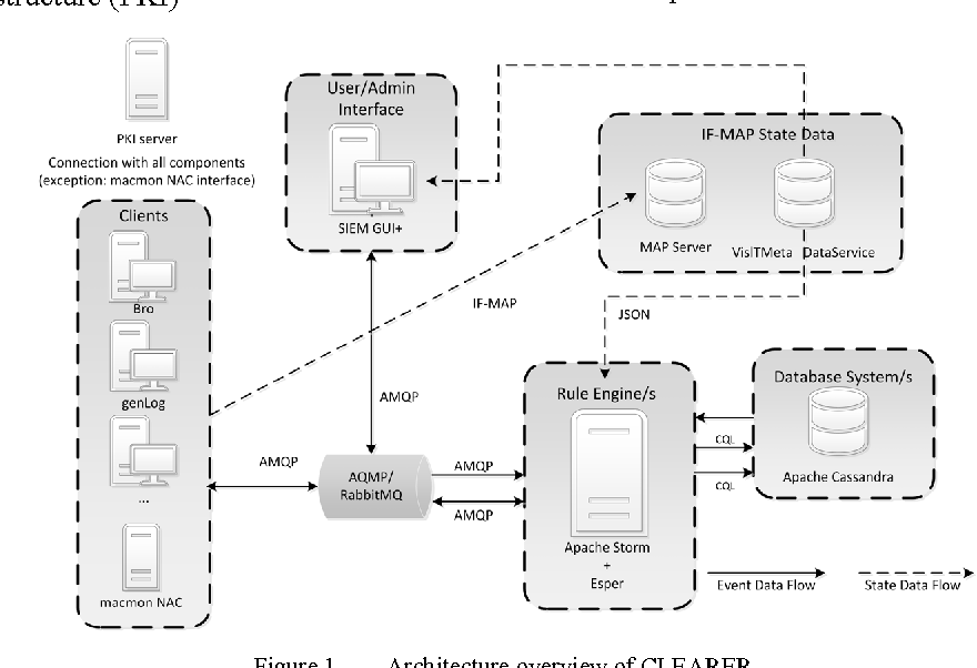 Figure 2 from Combining Network Access Control (NAC) and SIEM ...