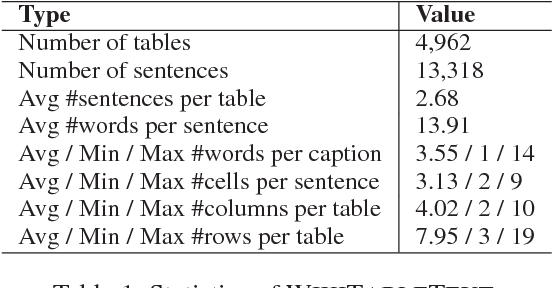 Figure 2 for Table-to-Text: Describing Table Region with Natural Language