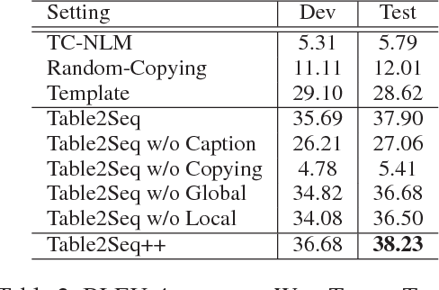 Figure 4 for Table-to-Text: Describing Table Region with Natural Language