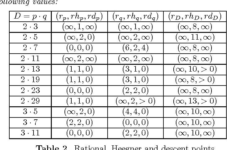 On Finiteness Conjectures For Modular Quaternion Algebras Semantic