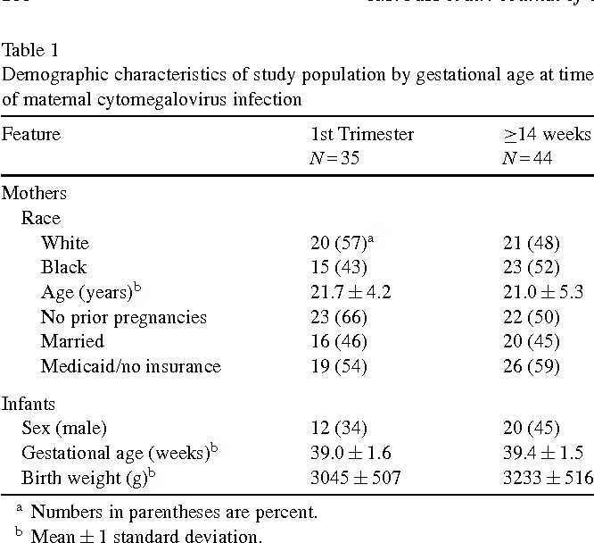 Type Timing Of Maternal Infection >> Table 1 From Congenital Cytomegalovirus Infection Following First