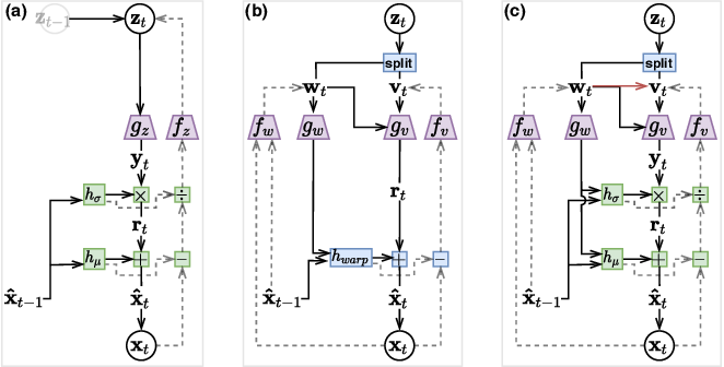 Figure 1 for Hierarchical Autoregressive Modeling for Neural Video Compression