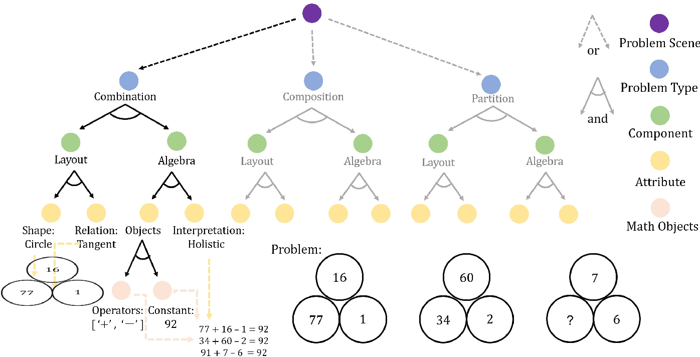Figure 3 for Machine Number Sense: A Dataset of Visual Arithmetic Problems for Abstract and Relational Reasoning