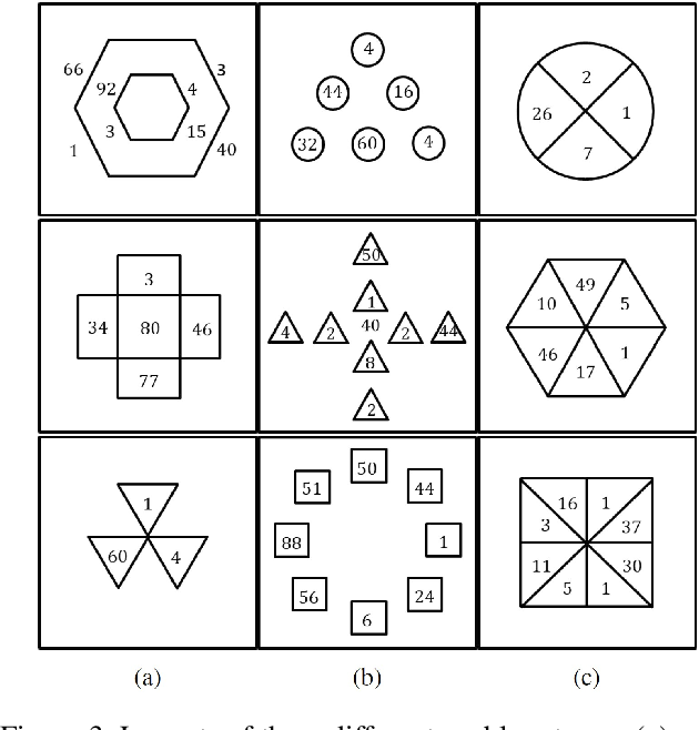 Figure 4 for Machine Number Sense: A Dataset of Visual Arithmetic Problems for Abstract and Relational Reasoning