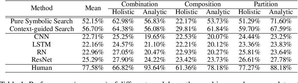 Figure 2 for Machine Number Sense: A Dataset of Visual Arithmetic Problems for Abstract and Relational Reasoning