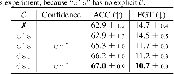 Figure 4 for Incremental Learning with Unlabeled Data in the Wild