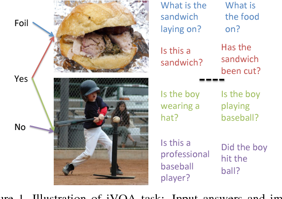 Figure 1 for iVQA: Inverse Visual Question Answering