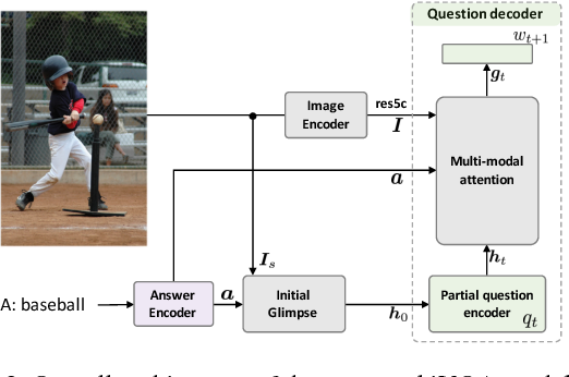 Figure 3 for iVQA: Inverse Visual Question Answering