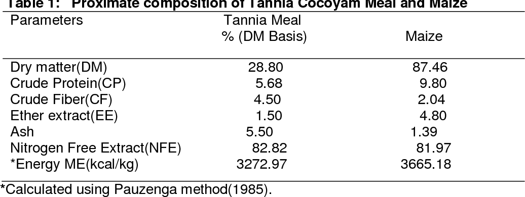 Table 1 from Tannia ( Xanthosoma sagittifolium ) Cocoyam As Dietary