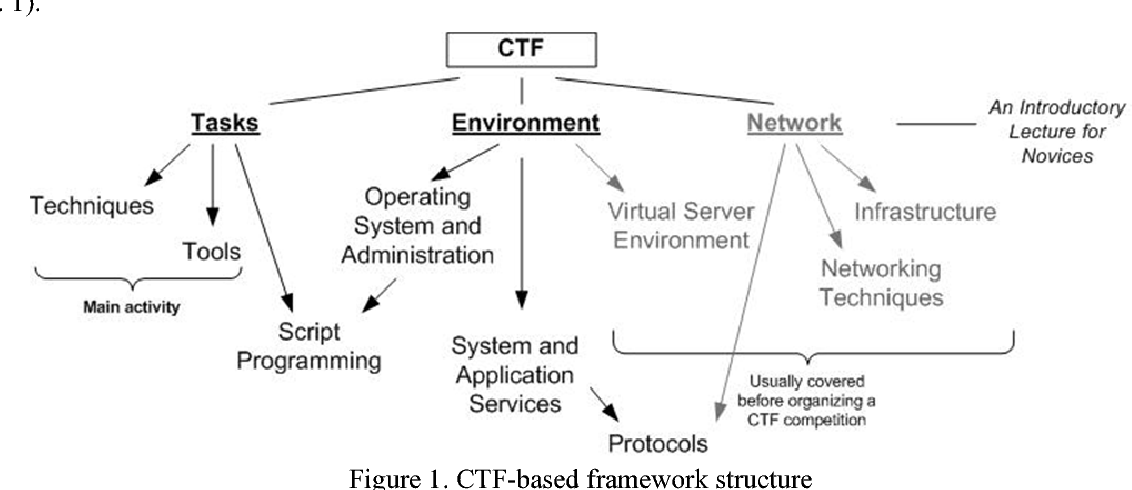 PDF] A CTF-Based Approach in Information Security Education: An