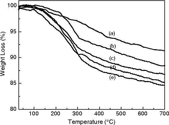 Figure 2 From Nanocomposites Of Polyl Lactide And Surface Grafted