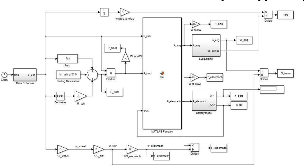 Figure 1 From Hybrid Electric Vehicle Analysis And Wireless Battery