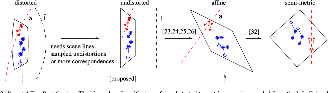Figure 3 for Minimal Solvers for Rectifying from Radially-Distorted Conjugate Translations