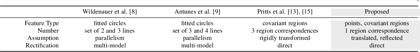 Figure 2 for Minimal Solvers for Rectifying from Radially-Distorted Conjugate Translations