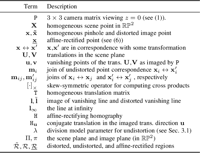 Figure 4 for Minimal Solvers for Rectifying from Radially-Distorted Conjugate Translations