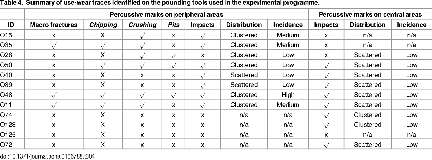 Table 4 from Nut Cracking Tools Used by Captive Chimpanzees (Pan