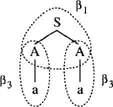 Figure 3 for Stochastic Attribute-Value Grammars
