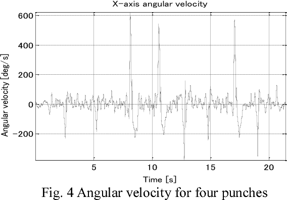 Figure 4 from Boxing punch analysis using 3D gyro sensor - Semantic