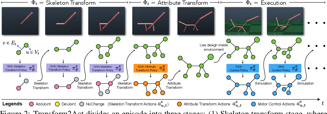 Figure 2 for Transform2Act: Learning a Transform-and-Control Policy for Efficient Agent Design