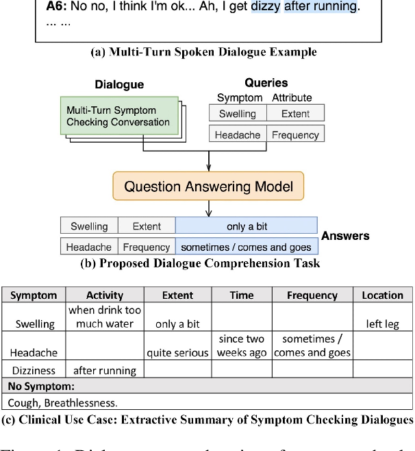 Figure 1 for Fast Prototyping a Dialogue Comprehension System for Nurse-Patient Conversations on Symptom Monitoring