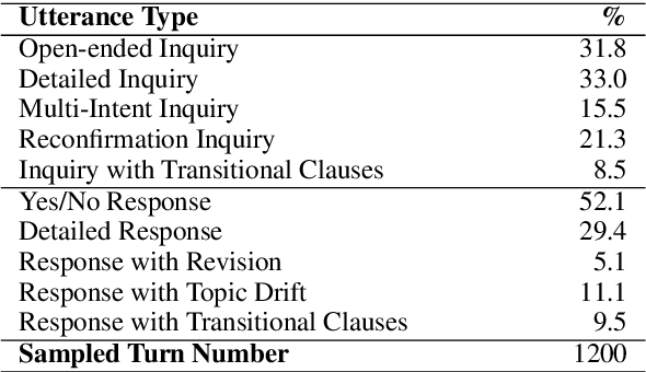 Figure 2 for Fast Prototyping a Dialogue Comprehension System for Nurse-Patient Conversations on Symptom Monitoring