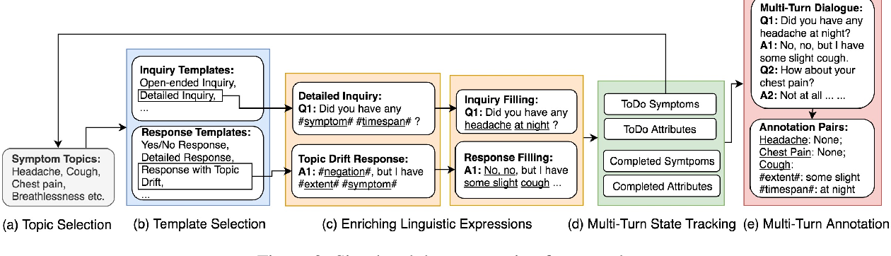 Figure 3 for Fast Prototyping a Dialogue Comprehension System for Nurse-Patient Conversations on Symptom Monitoring