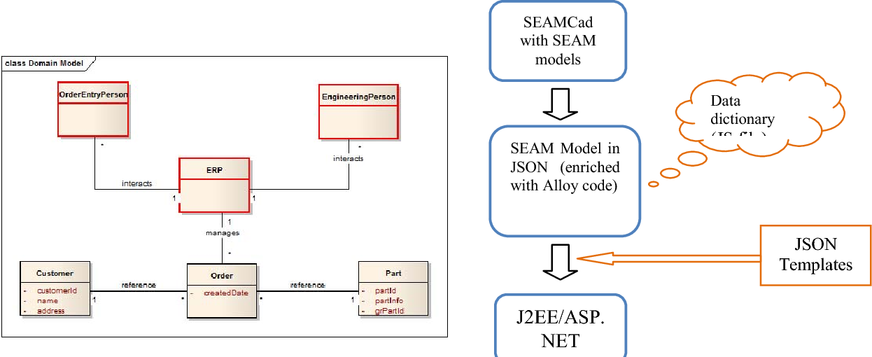 Systematic Diagram Refinement for Code Generation in SEAM - Semantic ...