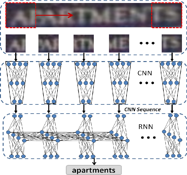 Figure 1 for Reading Scene Text in Deep Convolutional Sequences
