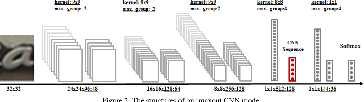 Figure 3 for Reading Scene Text in Deep Convolutional Sequences