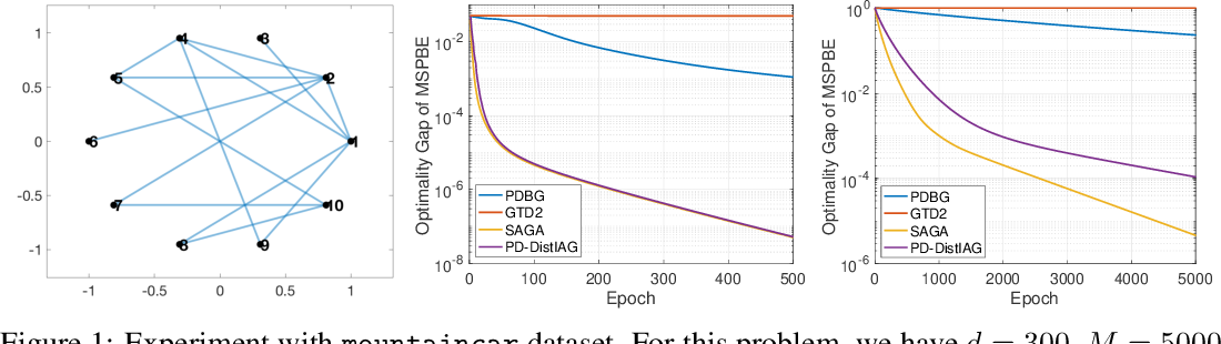 Figure 1 for Multi-Agent Reinforcement Learning via Double Averaging Primal-Dual Optimization