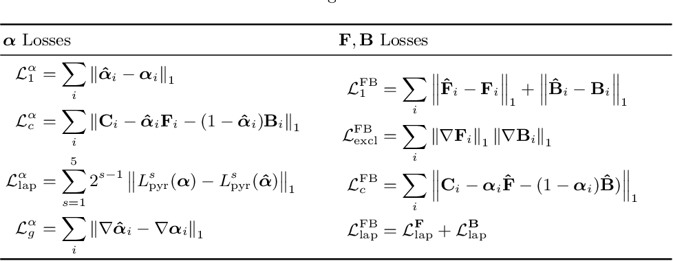 Figure 2 for $F$, $B$, Alpha Matting