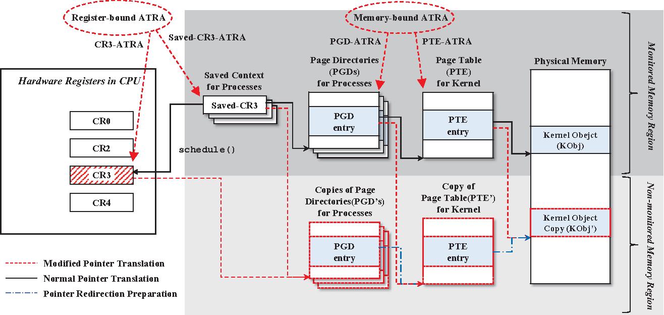 Figure 5 from ATRA: Address Translation Redirection Attack