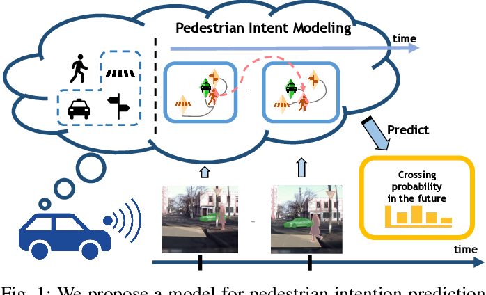 Figure 1 for Spatiotemporal Relationship Reasoning for Pedestrian Intent Prediction