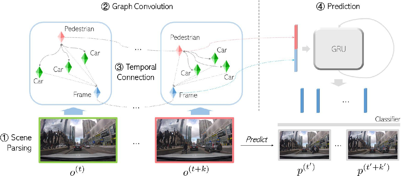 Figure 2 for Spatiotemporal Relationship Reasoning for Pedestrian Intent Prediction