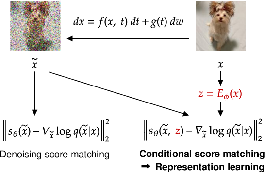 Figure 1 for Representation Learning in Continuous-Time Score-Based Generative Models