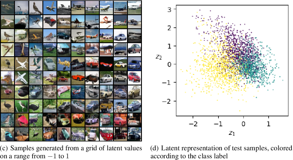 Figure 2 for Representation Learning in Continuous-Time Score-Based Generative Models