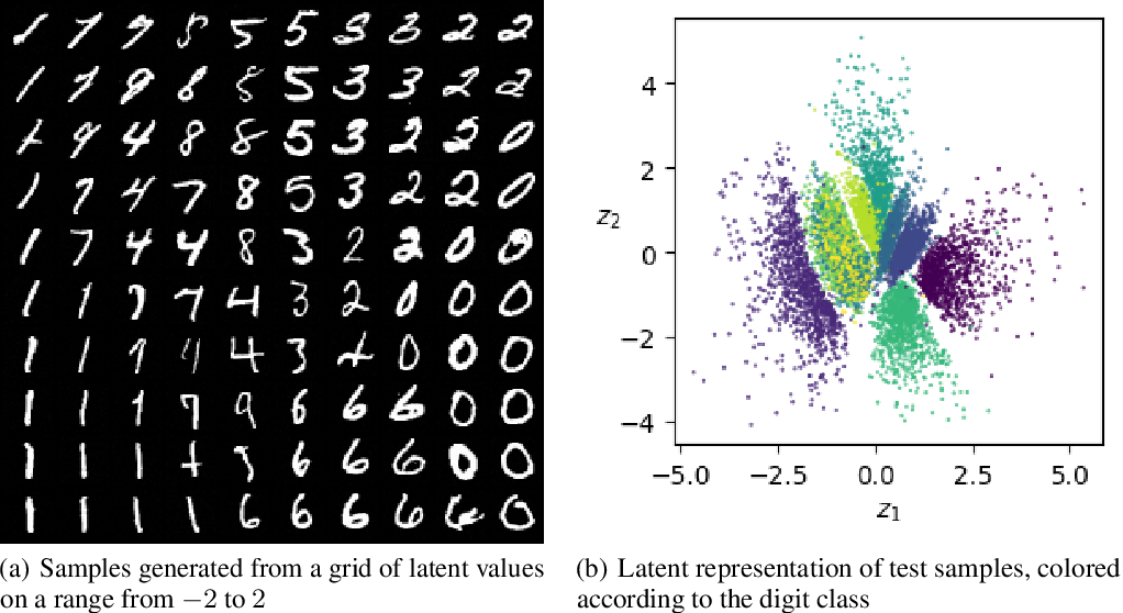 Figure 3 for Representation Learning in Continuous-Time Score-Based Generative Models